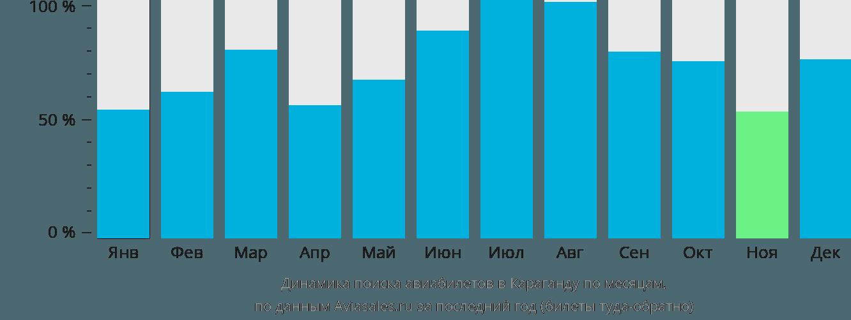 Динамика поиска авиабилетов в Караганду по месяцам