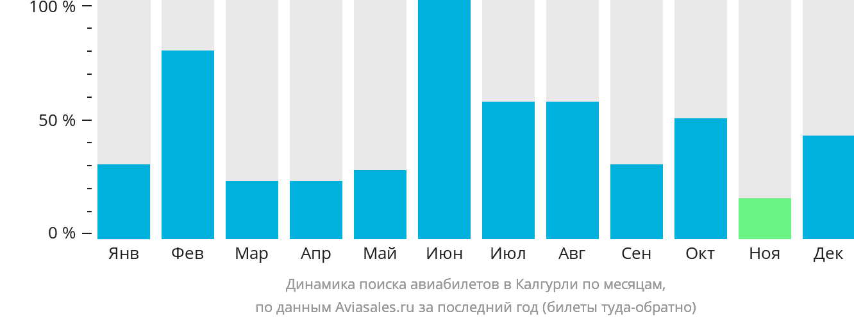 Динамика поиска авиабилетов в Калгурли по месяцам