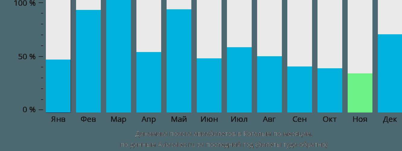 Динамика поиска авиабилетов в Когалым по месяцам