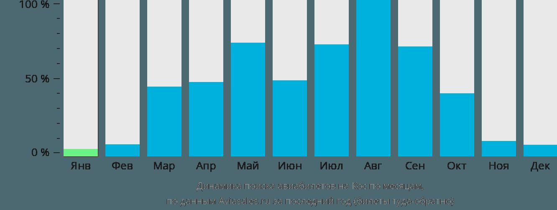 Динамика поиска авиабилетов в Кос по месяцам