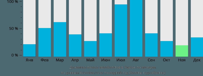 Динамика поиска авиабилетов в Херсон по месяцам