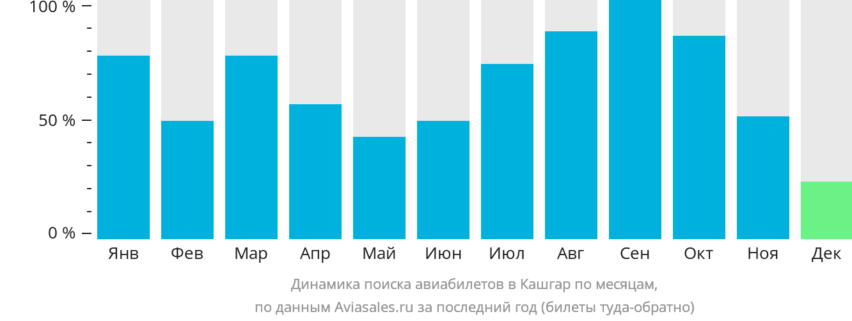 Динамика поиска авиабилетов в Кашгар по месяцам
