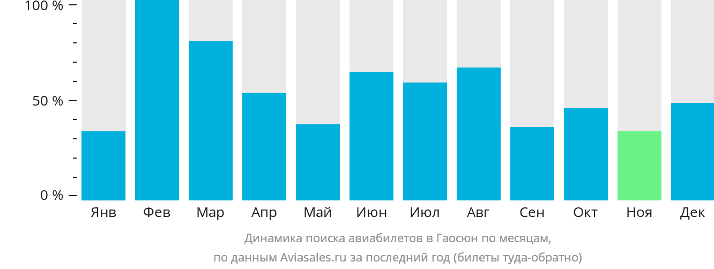 Динамика поиска авиабилетов в Гаосюн по месяцам