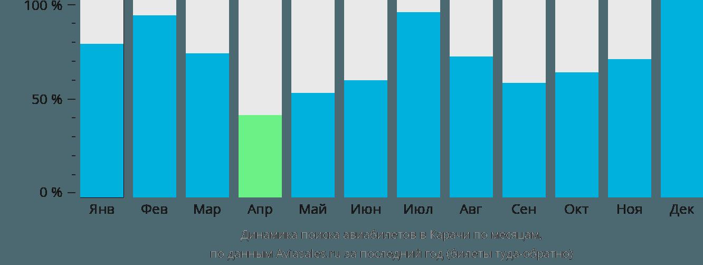 Динамика поиска авиабилетов в Карачи по месяцам