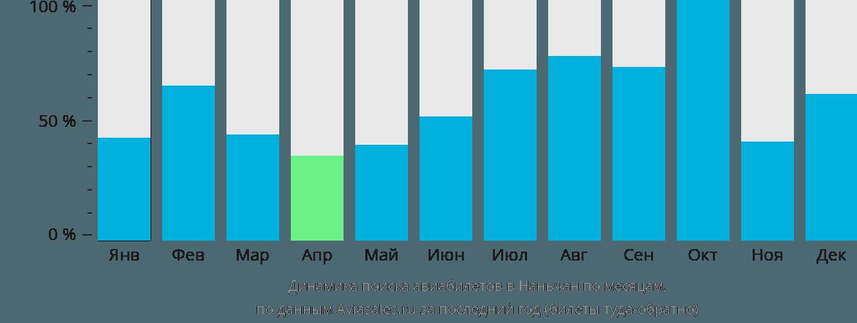 Динамика поиска авиабилетов в Наньчан по месяцам
