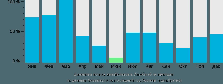 Динамика поиска авиабилетов в Эль-Хасаб по месяцам