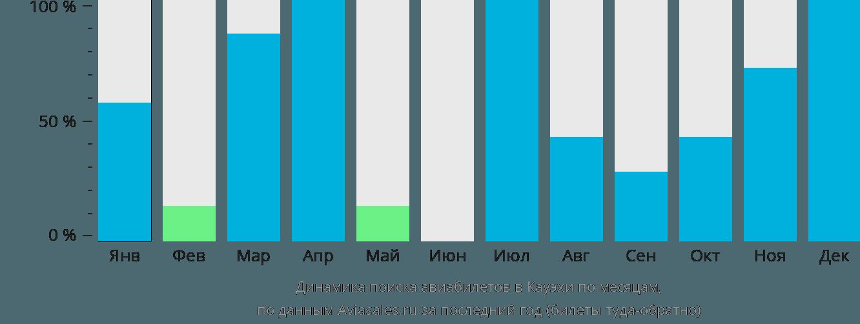 Динамика поиска авиабилетов в Кауэхи по месяцам