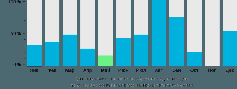 Динамика поиска авиабилетов в Кристианстад по месяцам