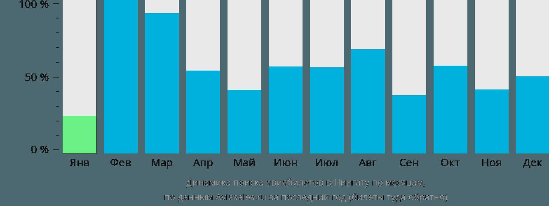 Динамика поиска авиабилетов в Ниигату по месяцам