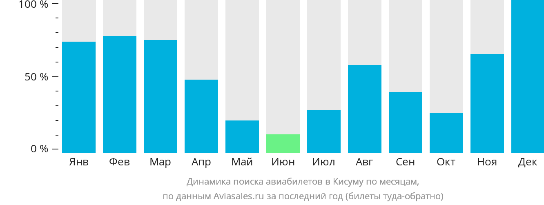 Динамика поиска авиабилетов в Кисуму по месяцам
