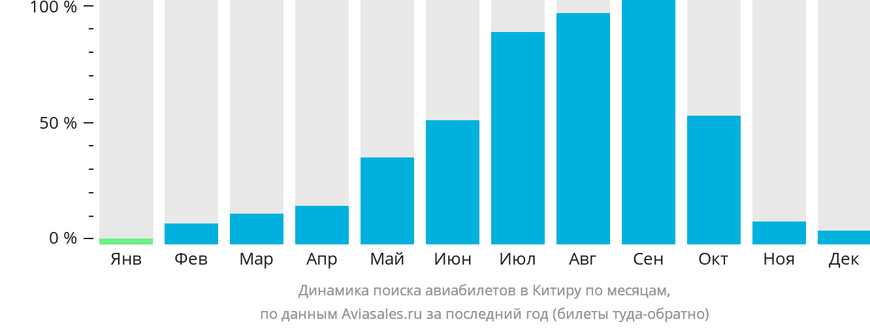 Динамика поиска авиабилетов Китира по месяцам