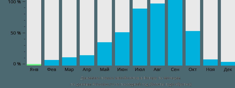 Динамика поиска авиабилетов в Китиру по месяцам