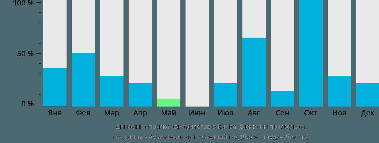 Динамика поиска авиабилетов в Килва-Кисивани по месяцам
