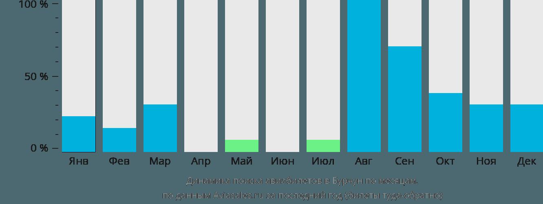 Динамика поиска авиабилетов в Бурчун по месяцам