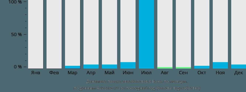 Динамика поиска авиабилетов в Коюк по месяцам