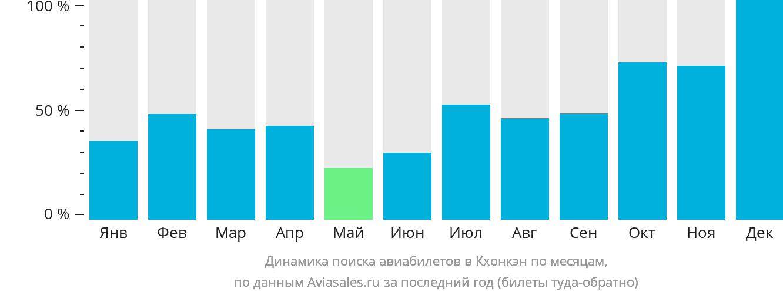 Динамика поиска авиабилетов в Кхонкэн по месяцам