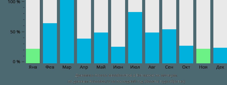 Динамика поиска авиабилетов в Китакюсю по месяцам