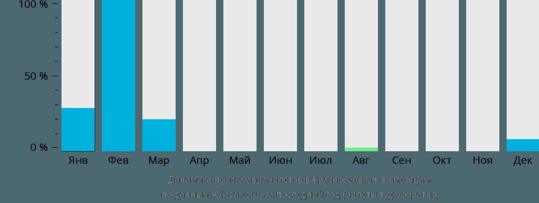 Динамика поиска авиабилетов в Красноселькуп по месяцам