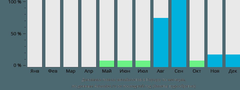 Динамика поиска авиабилетов Каукура Атолл по месяцам