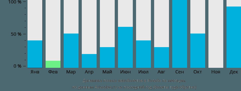 Динамика поиска авиабилетов в Калабо по месяцам