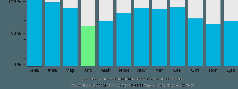 Динамика поиска авиабилетов в Калугу по месяцам