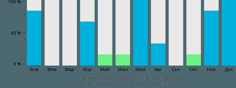 Динамика поиска авиабилетов в Калскаг по месяцам