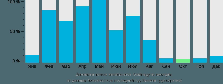Динамика поиска авиабилетов Клайпеду по месяцам