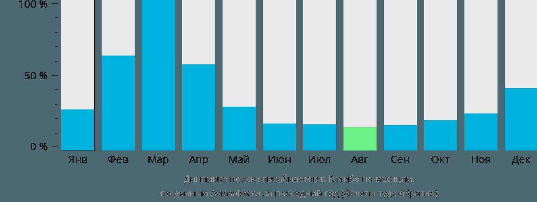 Динамика поиска авиабилетов в Калибо по месяцам