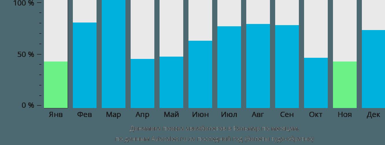 Динамика поиска авиабилетов в Кальмар по месяцам