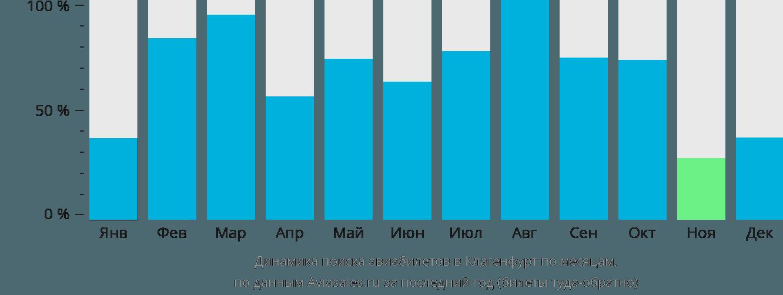 Динамика поиска авиабилетов в Клагенфурт по месяцам
