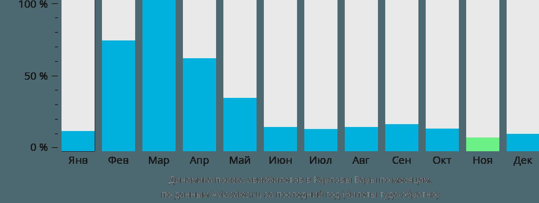 Динамика поиска авиабилетов в Карловы Вары по месяцам