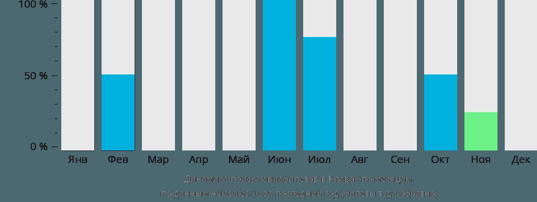 Динамика поиска авиабилетов в Клавок по месяцам