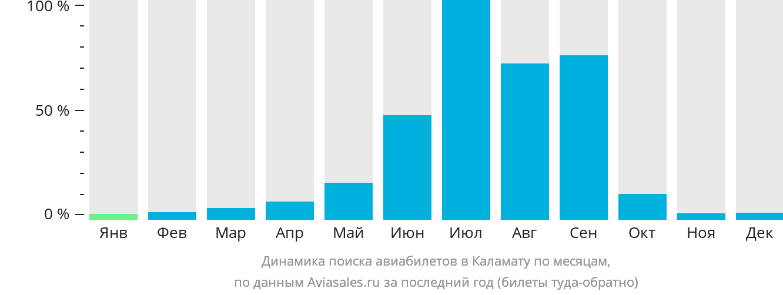 Динамика поиска авиабилетов в Каламату по месяцам