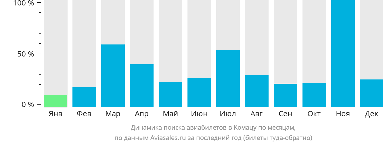 Динамика поиска авиабилетов в Коматсу по месяцам