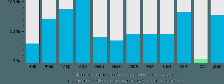Динамика поиска авиабилетов в Калемьо по месяцам