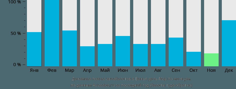 Динамика поиска авиабилетов в Винью-дели-Мара по месяцам