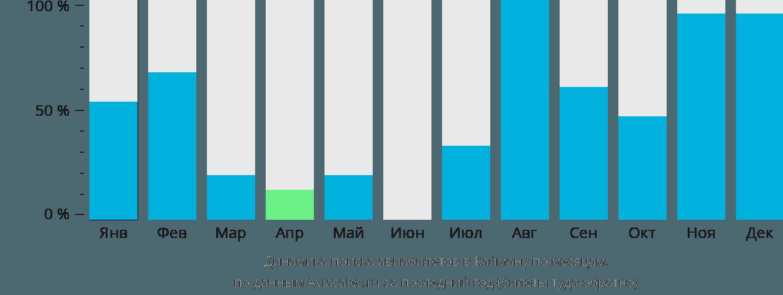 Динамика поиска авиабилетов в Каймана по месяцам