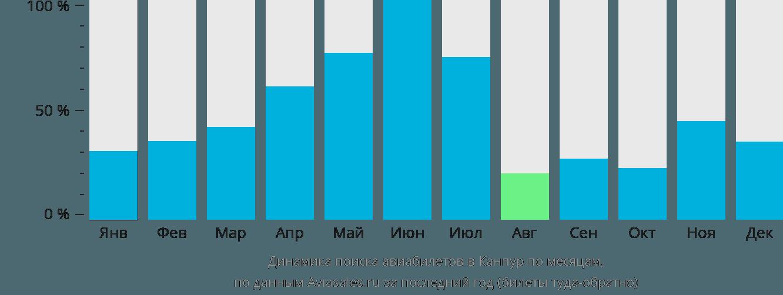 Динамика поиска авиабилетов в Канпур по месяцам