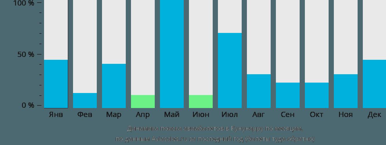 Динамика поиска авиабилетов в Кунунарру по месяцам