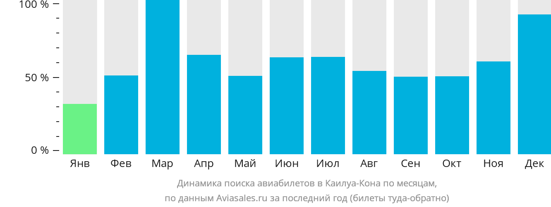 Динамика поиска авиабилетов в Кейлуа-Кона по месяцам