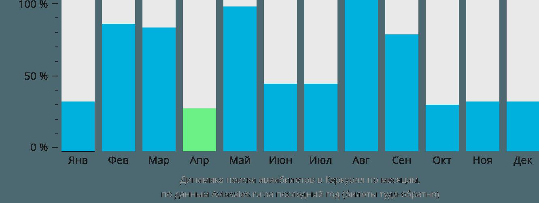 Динамика поиска авиабилетов в Керкуолл по месяцам