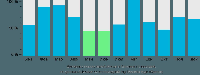 Динамика поиска авиабилетов в Кагосиму по месяцам