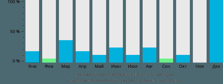 Динамика поиска авиабилетов в Конголо по месяцам