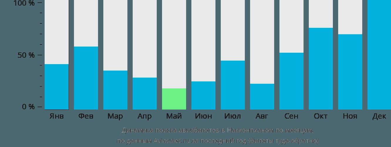 Динамика поиска авиабилетов в Накхонпханом по месяцам