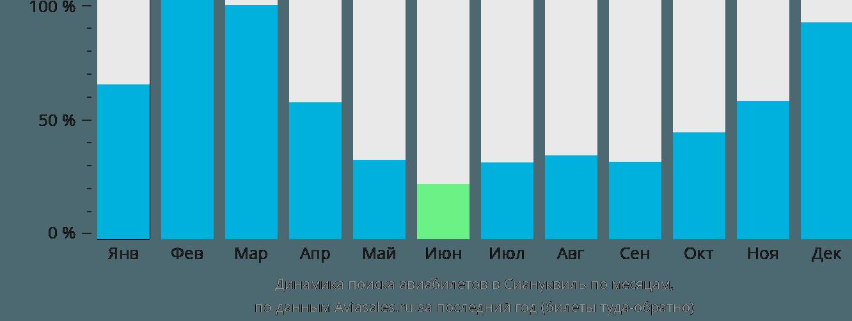 Динамика поиска авиабилетов в Сиануквиль по месяцам