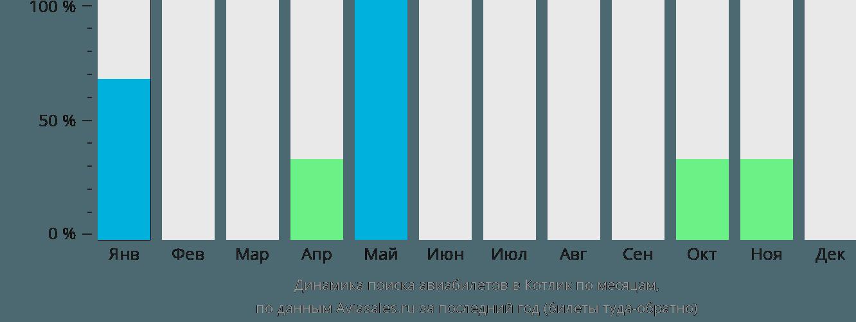 Динамика поиска авиабилетов Котлайк по месяцам