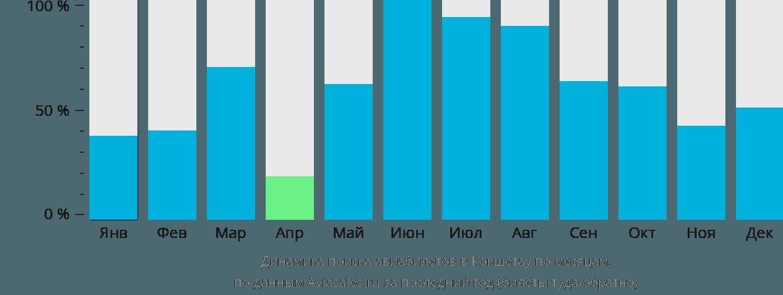Динамика поиска авиабилетов в Кокшетау по месяцам