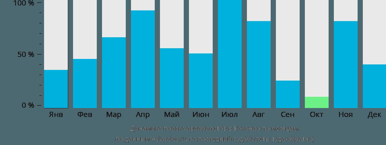 Динамика поиска авиабилетов в Коконао по месяцам