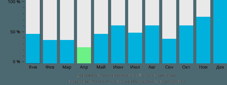 Динамика поиска авиабилетов в Пхохан по месяцам