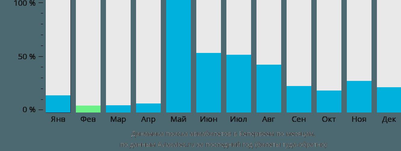 Динамика поиска авиабилетов в Кепервеем по месяцам